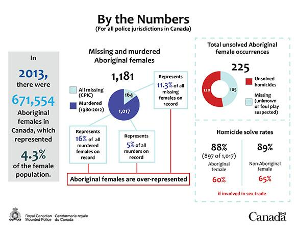 RCMP Missing and Murdered Aboriginal females